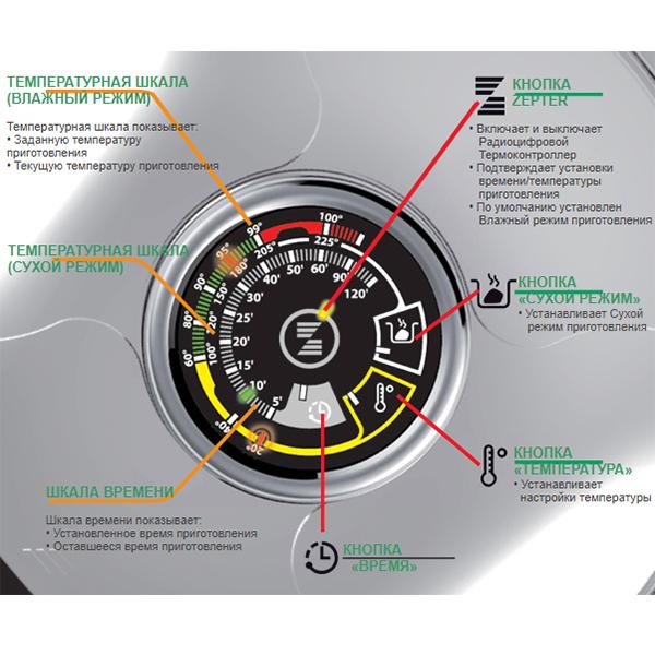 Радиоцифровой термоконтроллер от Цептер